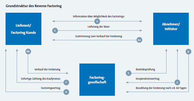 FIDES | Themen: Reverse Factoring als ergänzendes